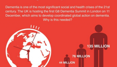 Global impact statistics dementia Alzheimer's disease info graphic